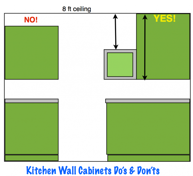Kitchen wall cabinet Do's and Don'ts