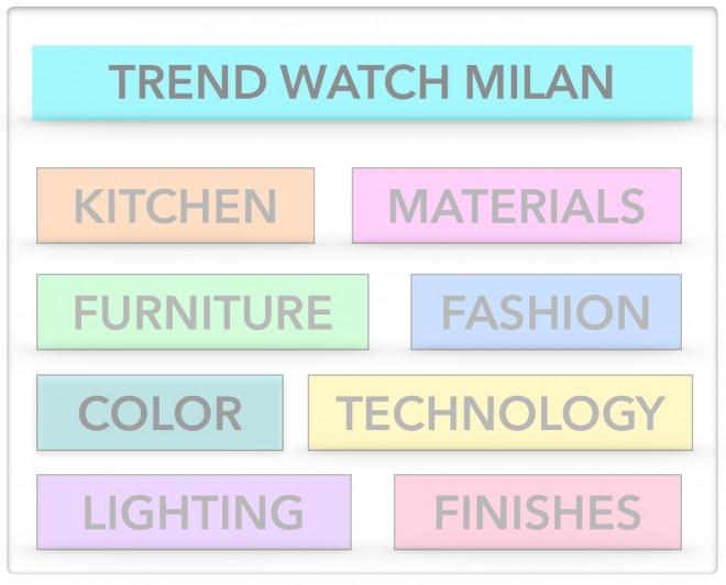 Trend Watch Milan