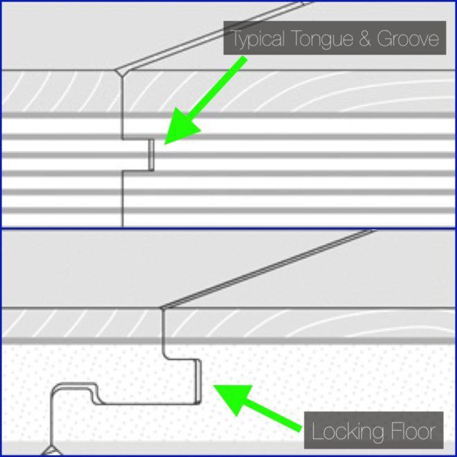 Tongue and groove vs locking engineered wood floor